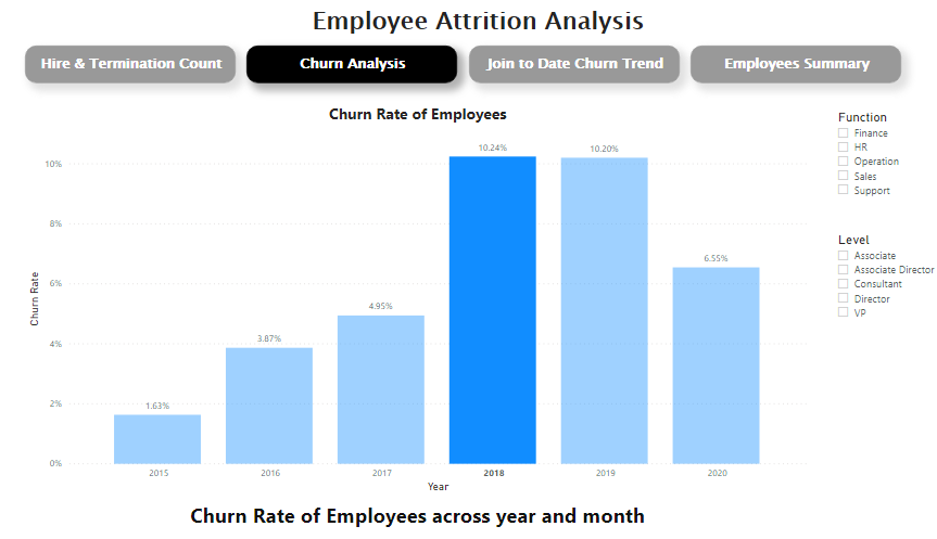 Annual Churn Rates