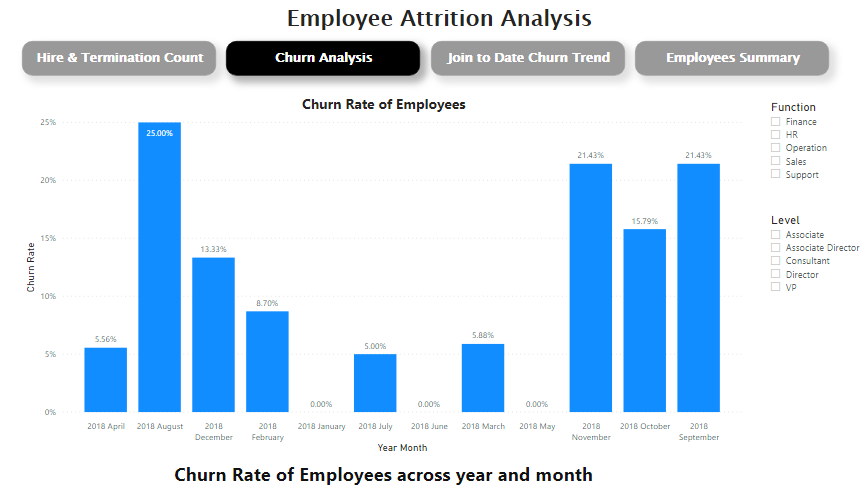 Monthly Churn Rates